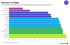 ตารางเปรียบเทียบ misery index