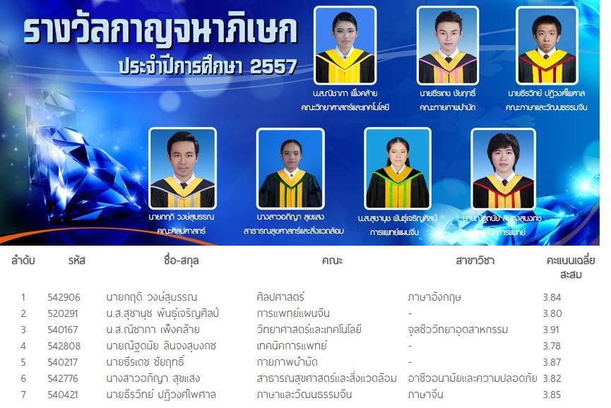 บัณฑิตรางวัลกาญจนาภิเษก ประจำปีการศึกษา 2557