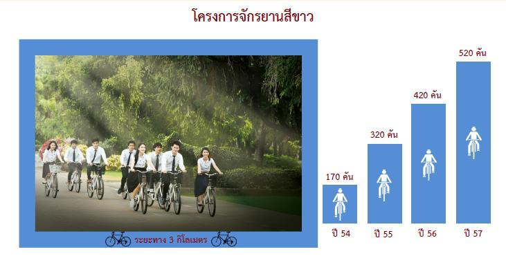 โครงการจักรยานสีขาว