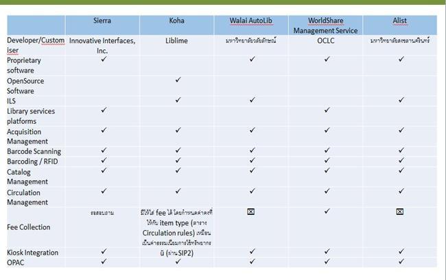 การเปรียบเทียบระบบ (1)