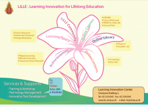 Learning Innovation for Life Long Education หรือ LiLLE